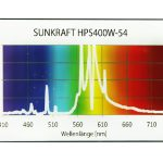 Prima Klima Sunkraft 400W HPS Blüteleuchtmittel Thumbnail